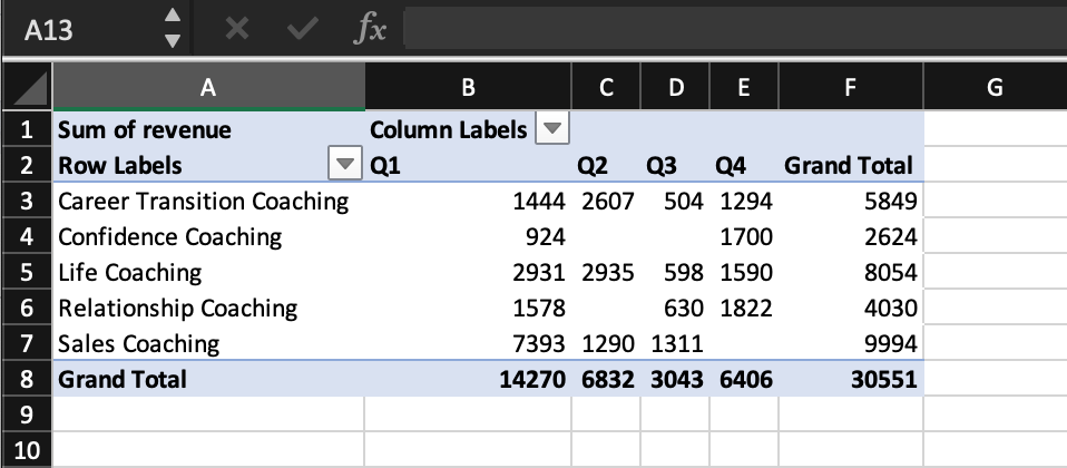 Pivot Table Fields values zoomed