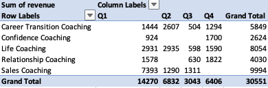 Refresh Your SQL to Excel Dashboard table 1