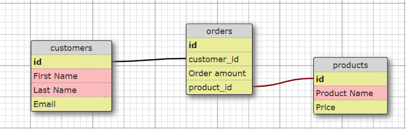 what is a relational database data structure