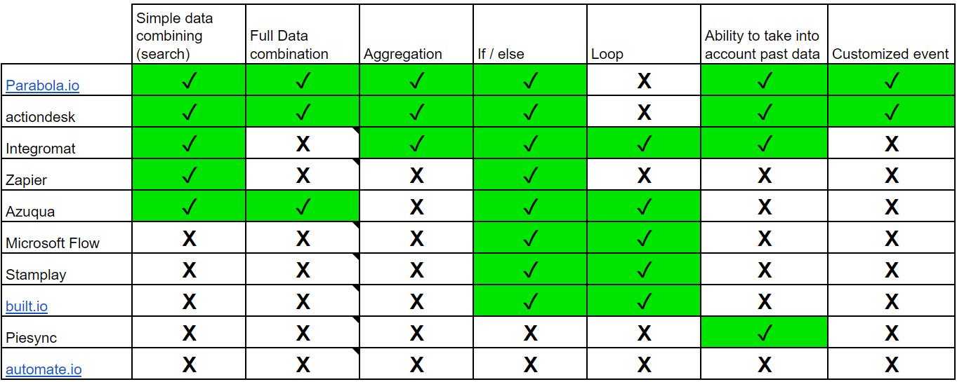 automation tools list