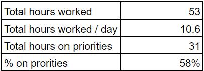 Productivity metrics