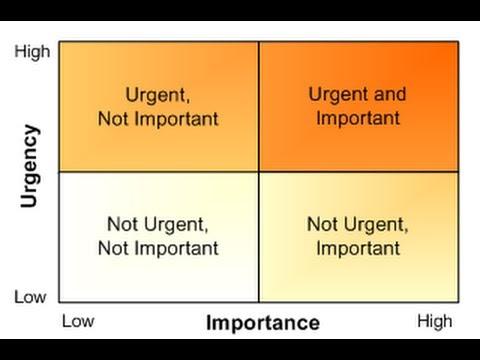urgent / important matrix