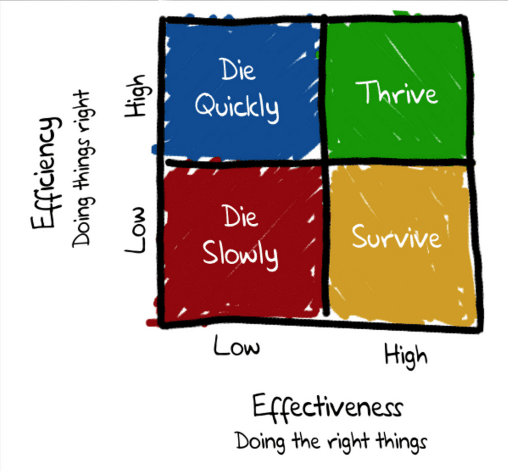 Effectiveness efficiency table