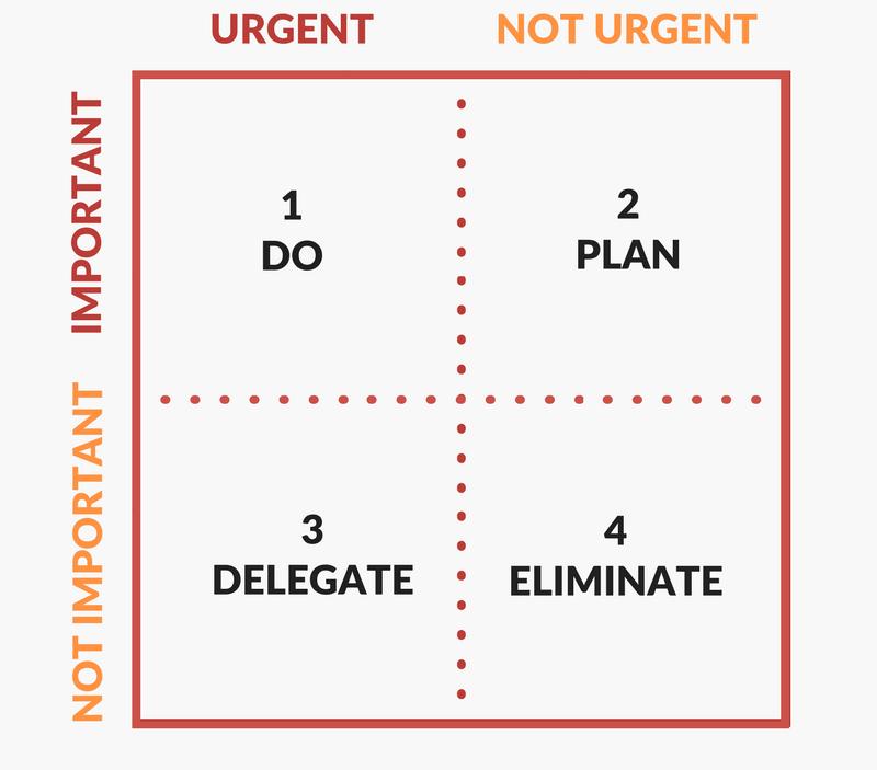 urgent / important matrix variation