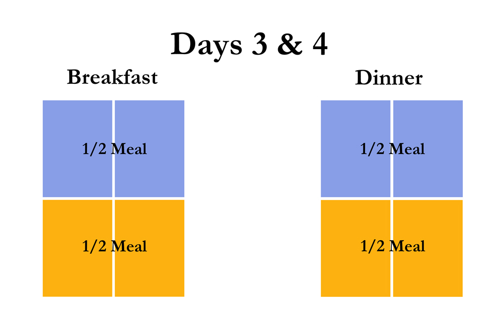 Chart shows on next two days use 1/2 new food and 1/2 old food