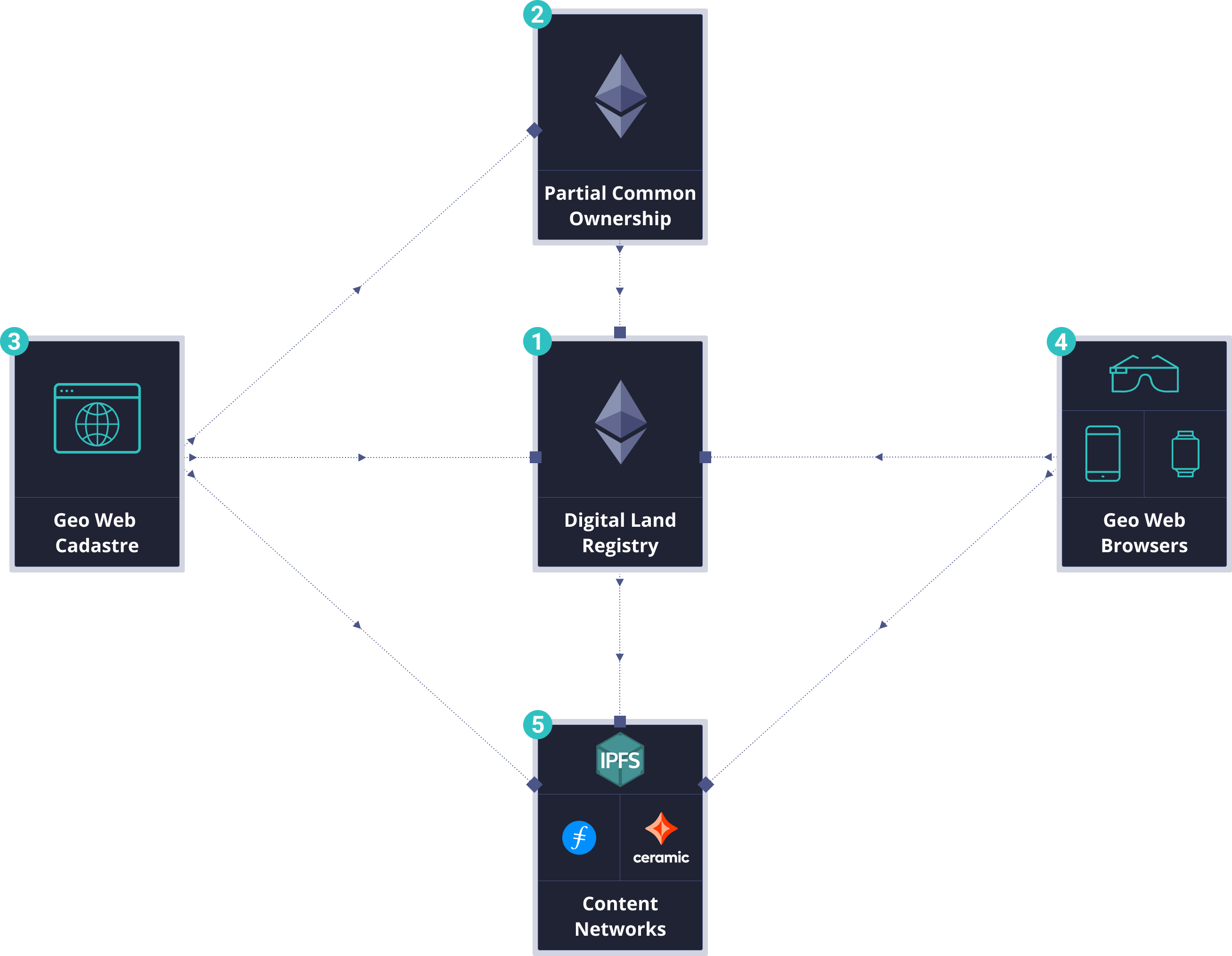 A high-level diagram of the Geo Web's network architecture