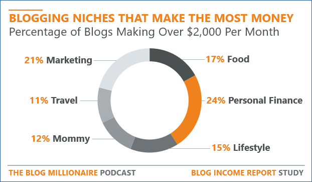blogs that make the most money