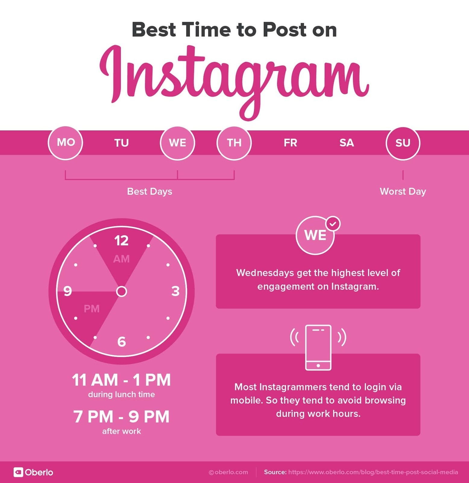 how frequently post on instagram by oberlo, time to post on instagram by oberlo