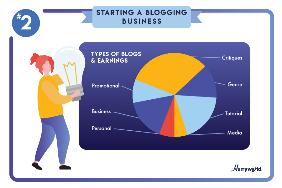 starting a blogging business