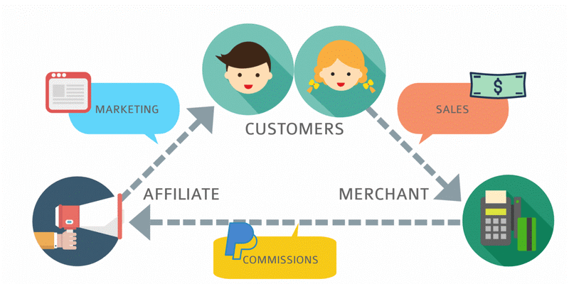 affiliate marketing how it works