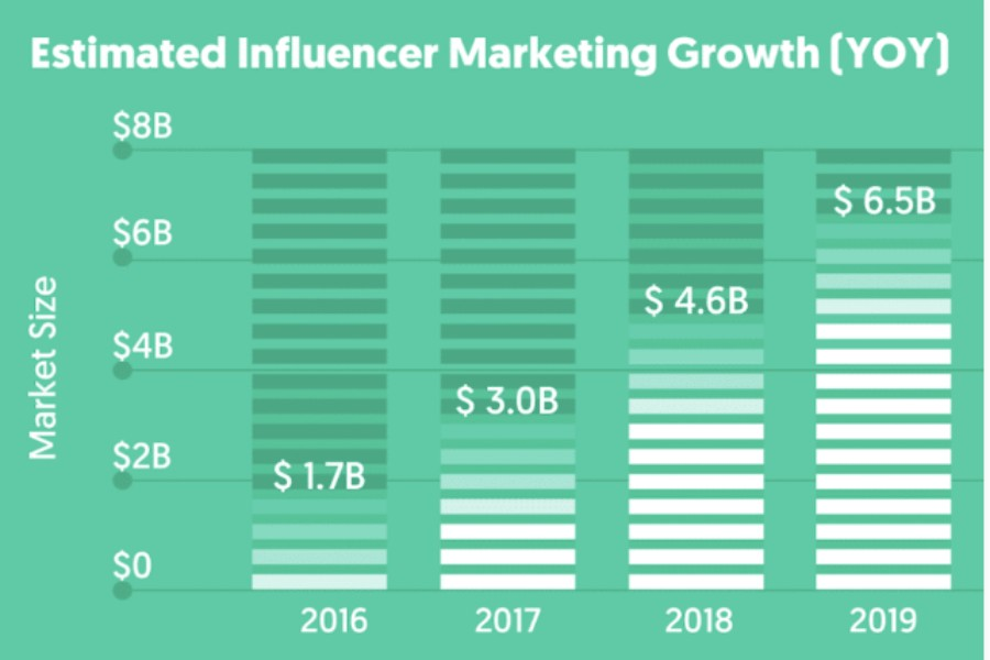 estimated influencer marketing growth