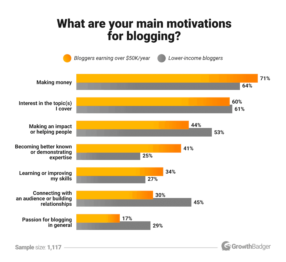 what are your main motivations for blogging