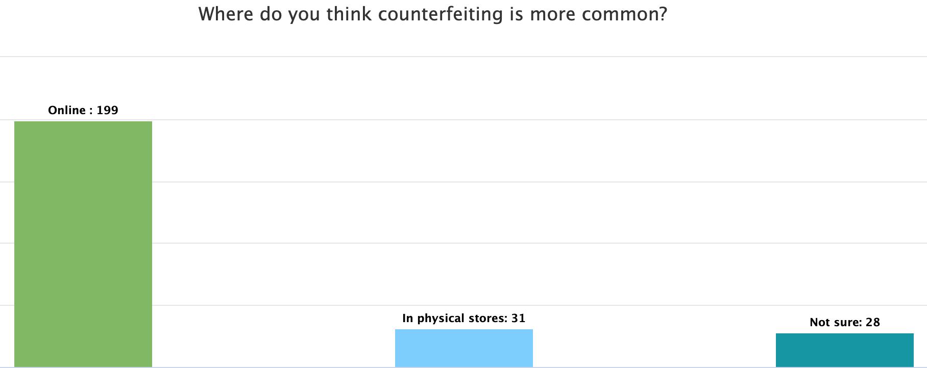 engage US counterfeiting survey 2021