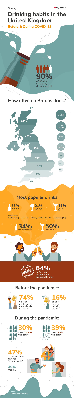 engage - UK drinking habits 2021 - Infographic