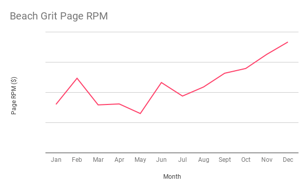 Beach Grit Page RPM growth chart