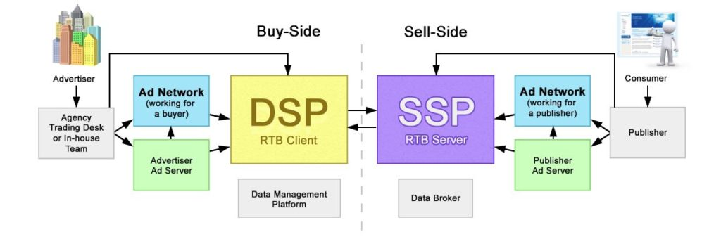 The difference between supply side platforms (SSP) and demand side platforms (DSP)