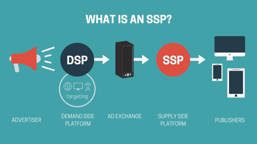 How does a supply side platform (SSP) work?