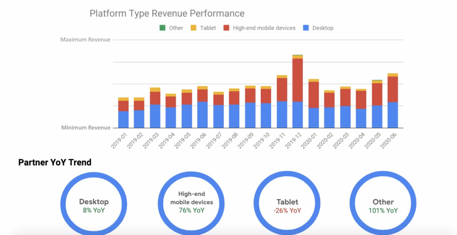 Comparison of ad revenue performance based on platform and device type
