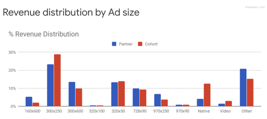 Mobile banner ad revenue distribution by ad size