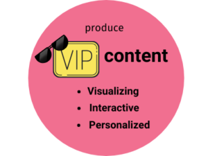 Utilizing VIP content to increase user time on page