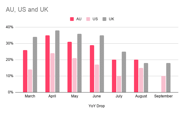 AU, US and UK YoY CPM drop September 2020