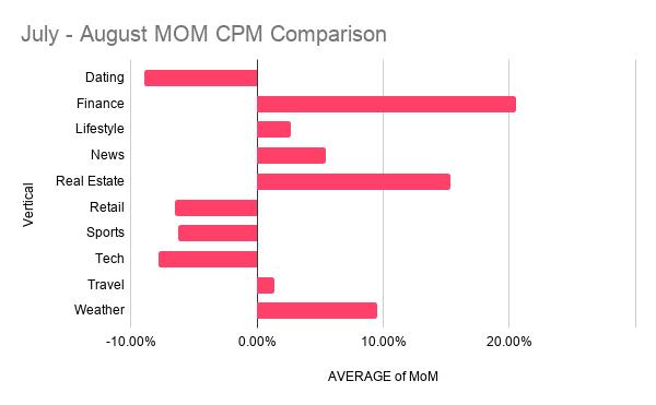 August 2020 MoM CPM comparison