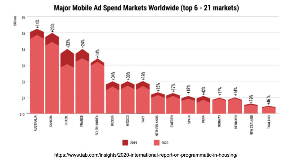 Mobile ad spend markets worldwide 2020