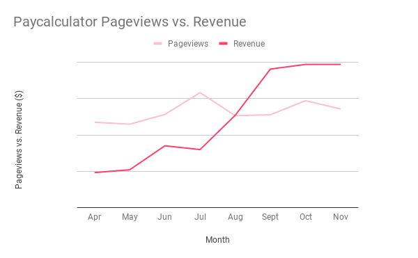 Paycalculator pageviews vs. revenue uplift with Publift