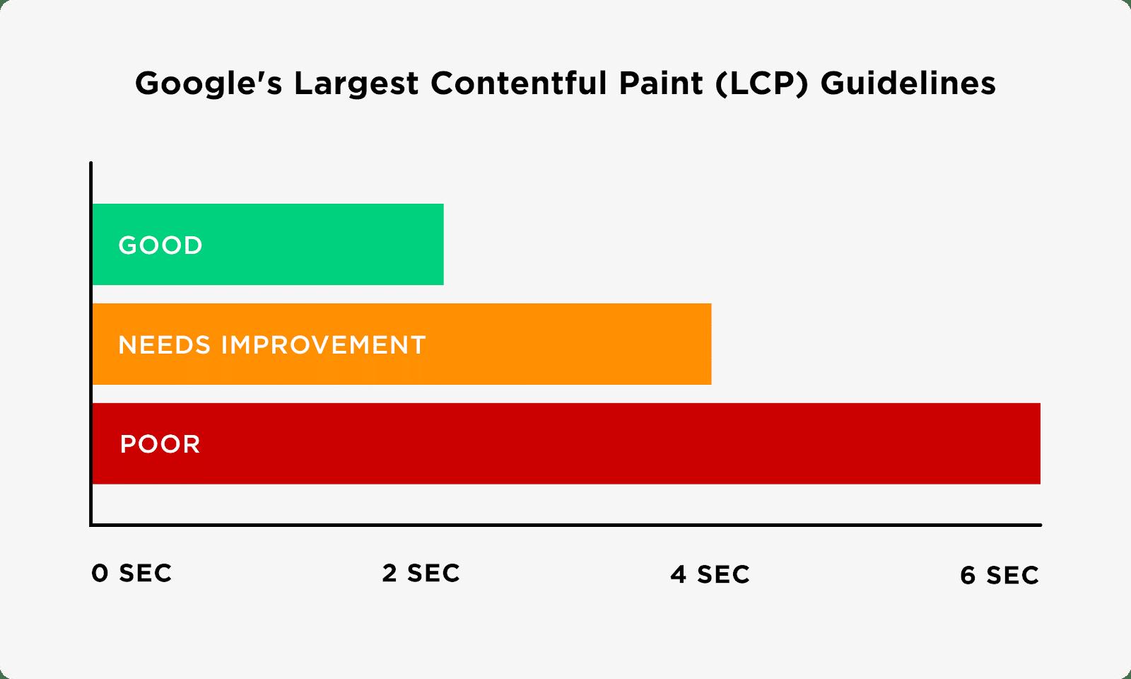 Google Core Web Vitals largest contentful paint (LCP)