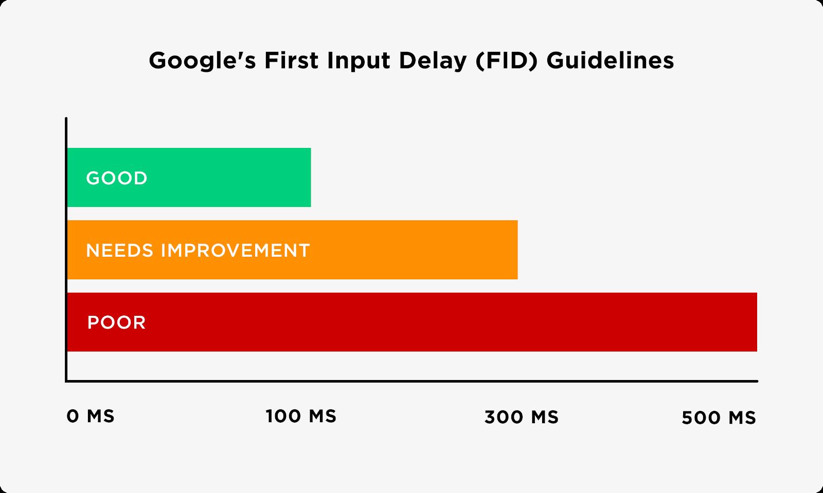 Google Core Web Vitals first input delay (FID)