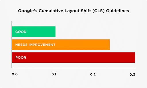 Google Core Web Vitals cumulative layout shift (CLS)