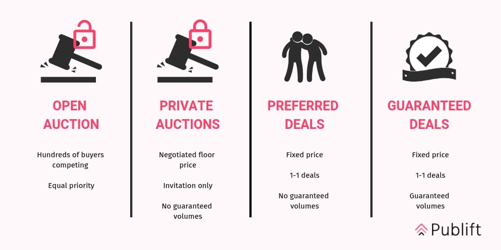 The difference between open auction, private auctions, preferred deals and guaranteed deals