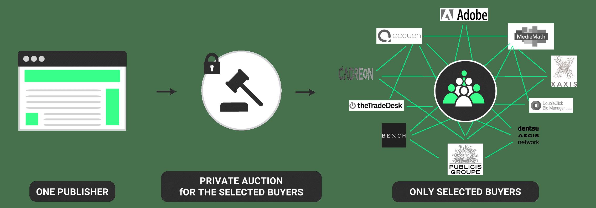 Private marketplace deals