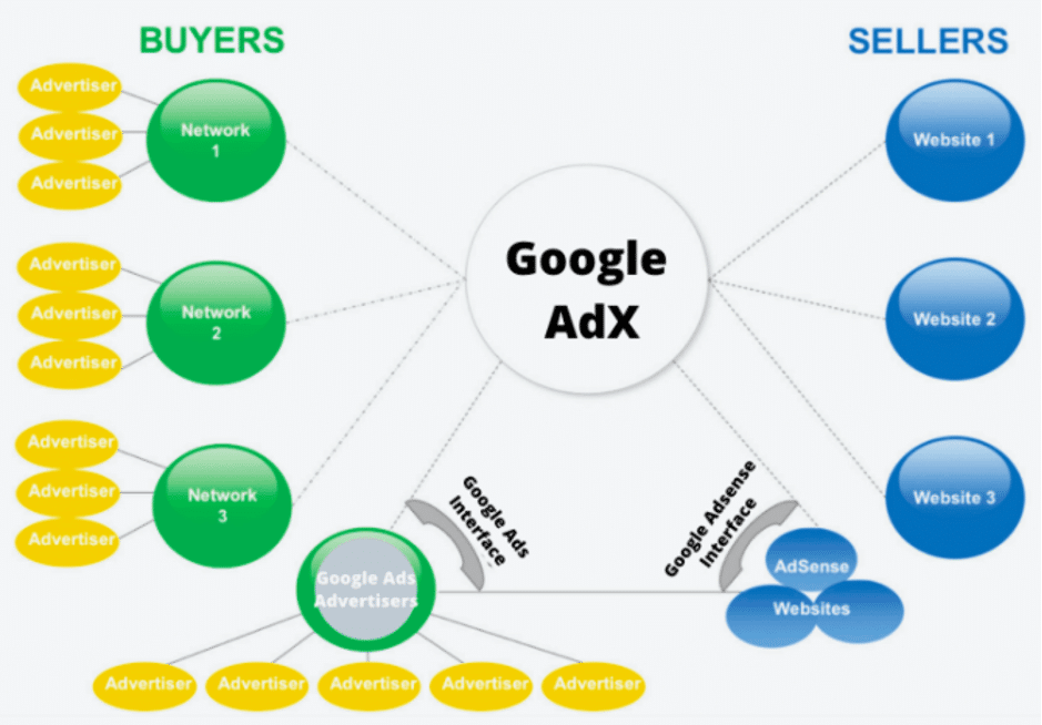 How to get started with Google AdX