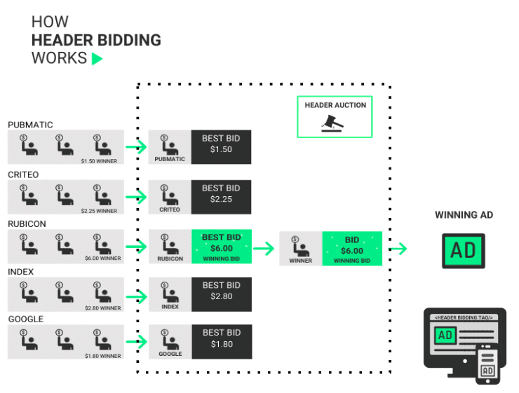 How header bidding works