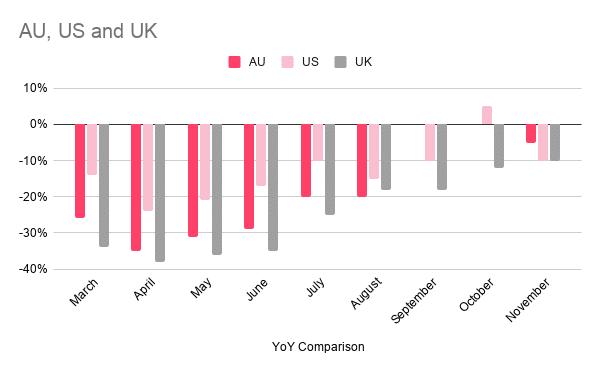 AU, US and UK CPM YoY comparison
