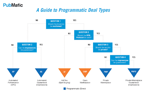 A guide to programmatic deal types