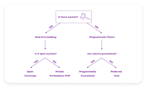The difference between PMP deals and programmatic direct flowchart