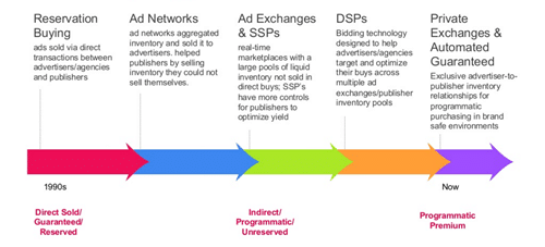 Key differences between manual and programmatic media buying