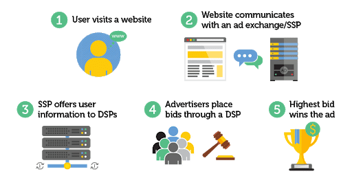 Real-time bidding and programmatic direct