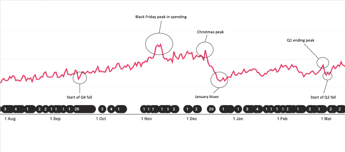 Publift's Fuse dashboard showing seasonal changes in CPM