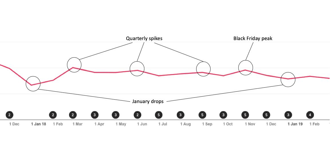 CPM quarterly cyclical patterns