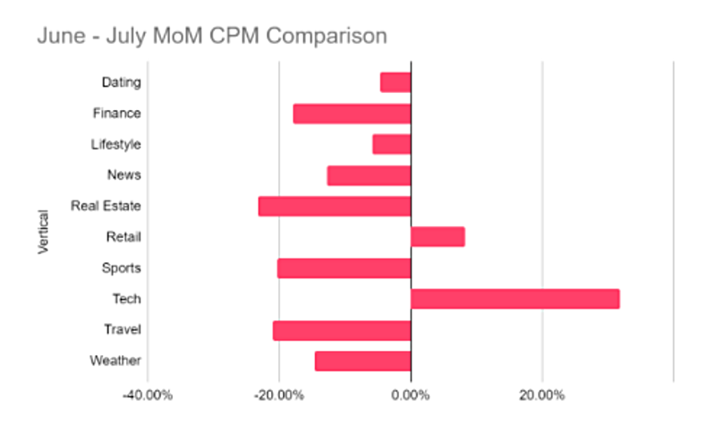 Month of month decline in CPM by vertical in June to July 2020