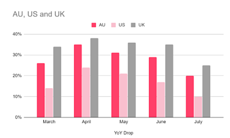 YoY decline in CPM in AU, US and UK in July 2020