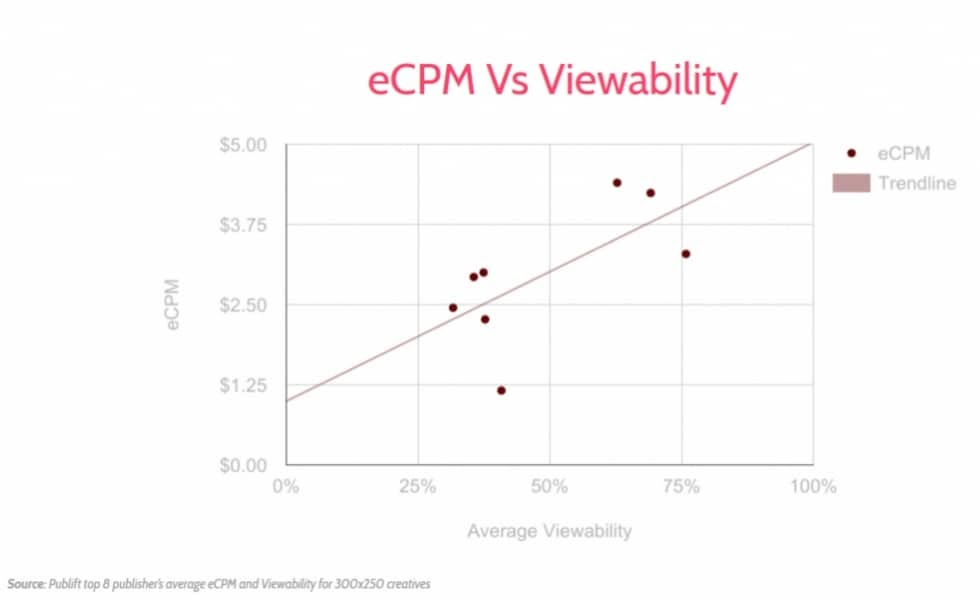 eCPM vs. viewability chart