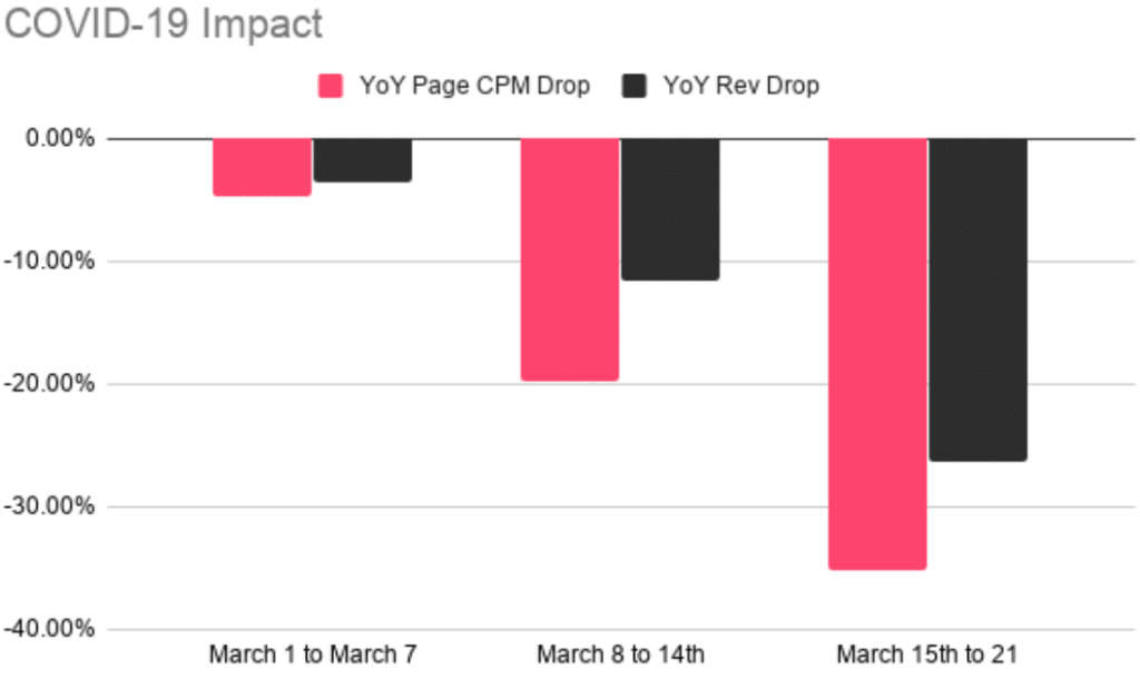 YoY CPM drop in Australia for March 2020