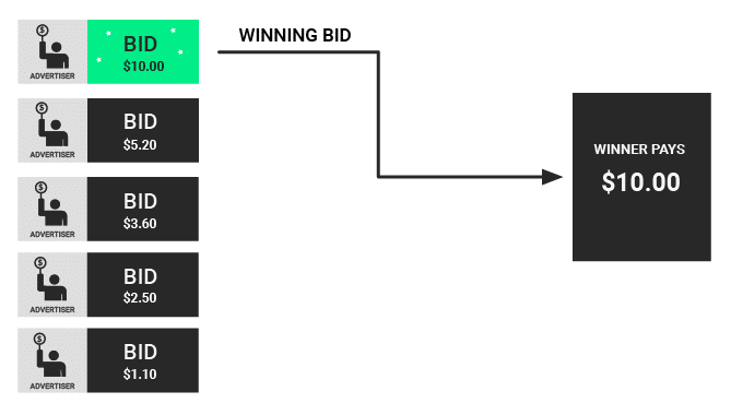 How a first priced auction works