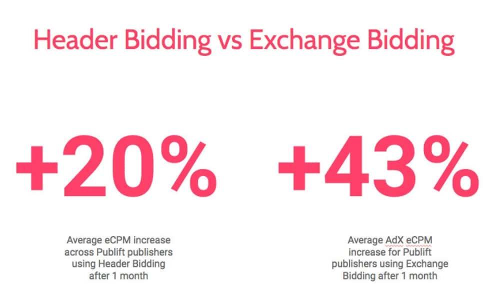 Header bidding vs. Exchange Bidding