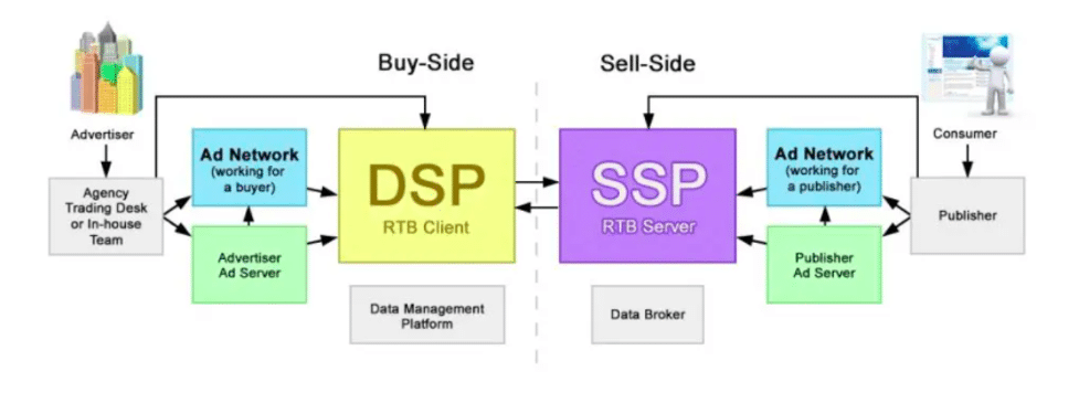 The difference between a demand side platform (DSP) and supply side platform (SSP)