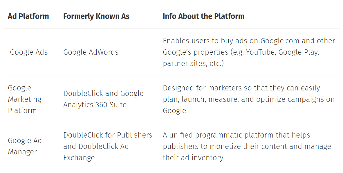 The difference between Google Ads, Google Marketing Platform and Google Ad Manager